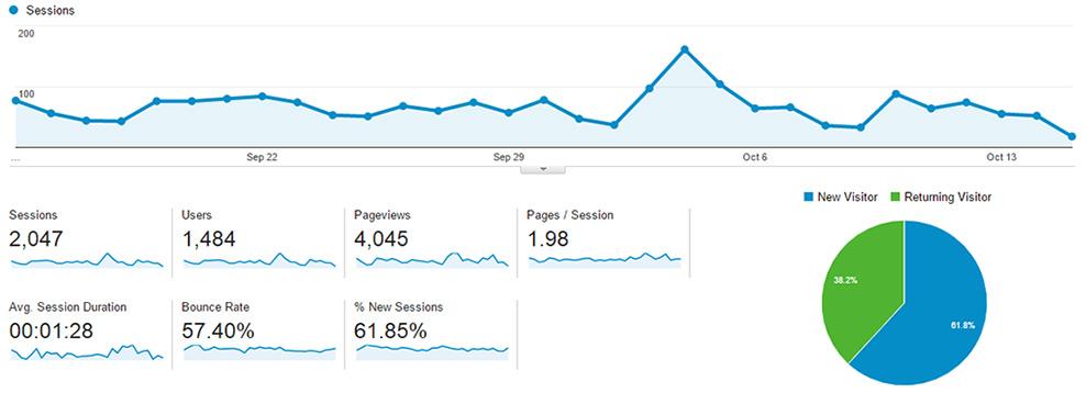 Google Analytics stjórnborð